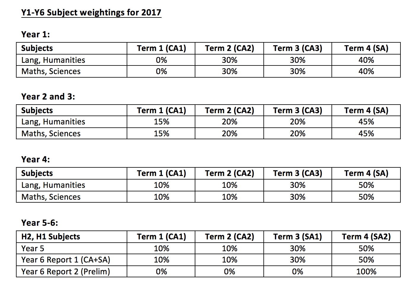 Subject Weightings 2017.png